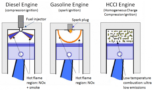 This Ingenious Engine Works With Both Gasoline And Diesel