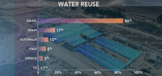 This Is How Israel Became A Leader In Water Use!