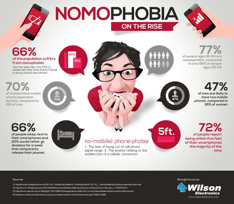Check Out Some Of The Tech-Related Phobias!