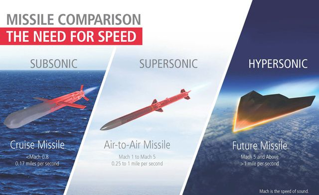 Raytheon Has Unveiled A New Scramjet-Powered Hypersonic Missile