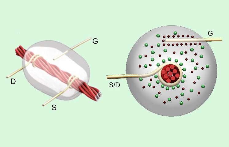 Team Of Engineers Made Thread-Based Transistors Using Linen Thread