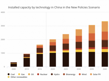 China Is Combating Air Pollution That Is Hampering Solar Power Generation