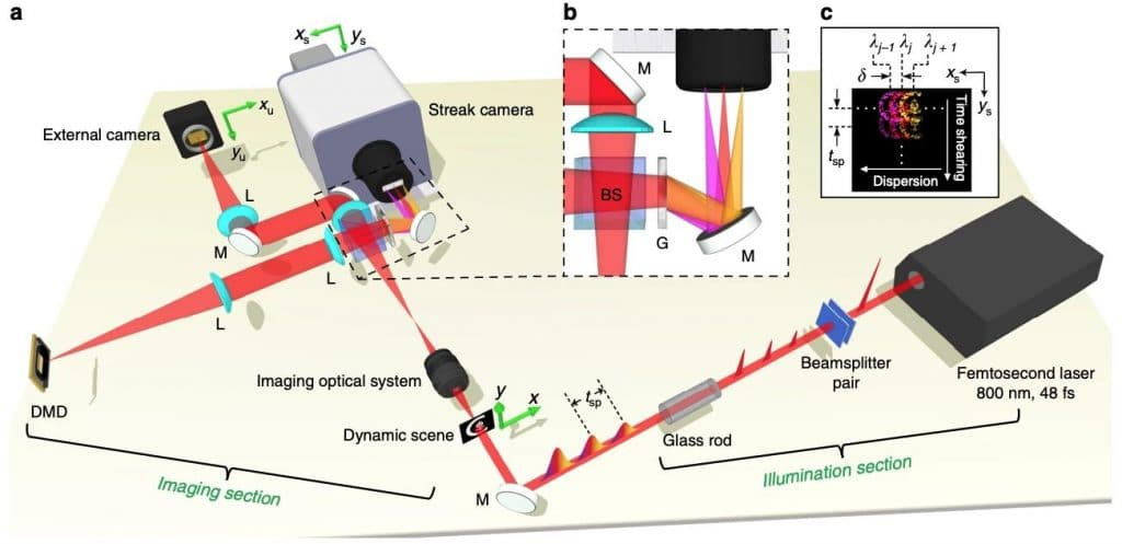 Fastest Camera CUSP Technology Captures 70 Trillion Frames/second
